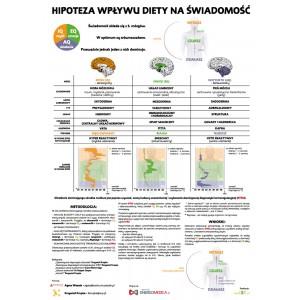 Hipoteza wpływu diety na świadomość 50-70
